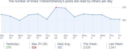 How many times TristramShandy's posts are read daily