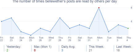 How many times bellewether's posts are read daily