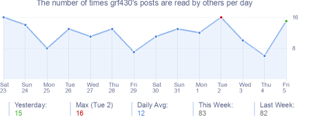 How many times grf430's posts are read daily