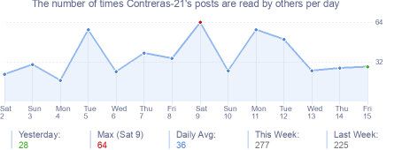How many times Contreras-21's posts are read daily