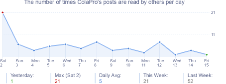 How many times ColaPro's posts are read daily