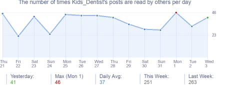 How many times Kids_Dentist's posts are read daily