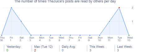 How many times TheJuice's posts are read daily