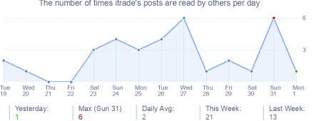 How many times itrade's posts are read daily
