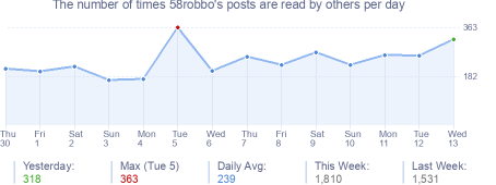 How many times 58robbo's posts are read daily