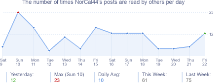 How many times NorCal44's posts are read daily