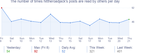How many times hittheroadjack's posts are read daily