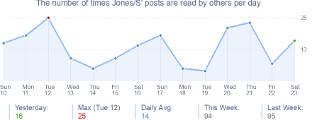 How many times Jones/S's posts are read daily