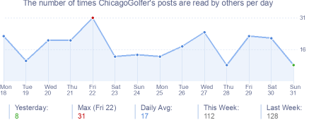 How many times ChicagoGolfer's posts are read daily