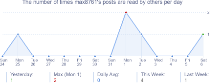 How many times max8761's posts are read daily