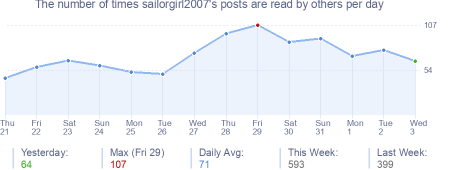 How many times sailorgirl2007's posts are read daily