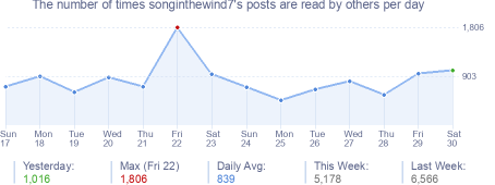 How many times songinthewind7's posts are read daily
