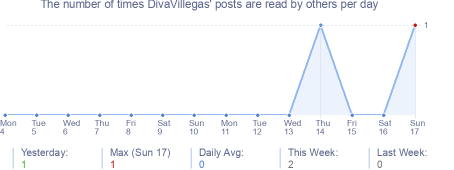 How many times DivaVillegas's posts are read daily
