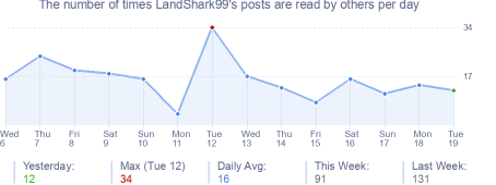 How many times LandShark99's posts are read daily