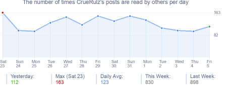 How many times CrueRulz's posts are read daily