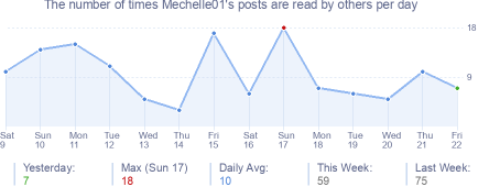 How many times Mechelle01's posts are read daily