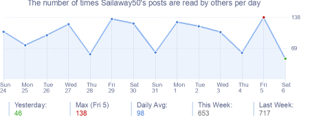 How many times Sailaway50's posts are read daily