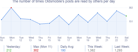 How many times Oldsmobile's posts are read daily