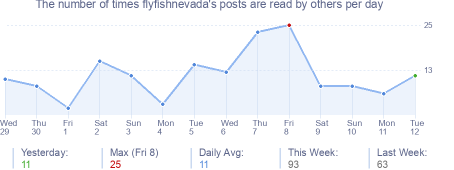 How many times flyfishnevada's posts are read daily