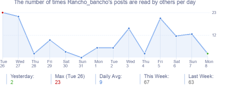 How many times Rancho_bancho's posts are read daily