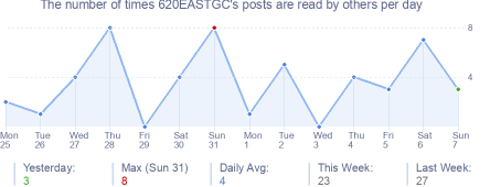 How many times 620EASTGC's posts are read daily