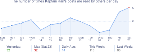 How many times Kaptain Karl's posts are read daily