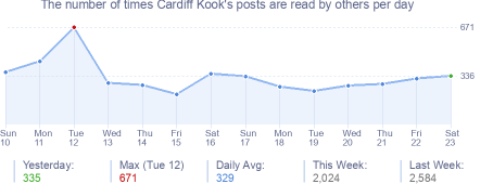 How many times Cardiff Kook's posts are read daily