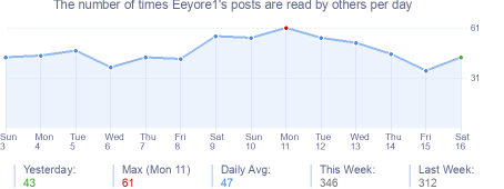 How many times Eeyore1's posts are read daily
