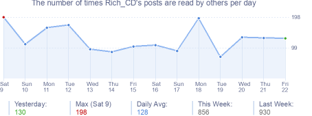 How many times Rich_CD's posts are read daily
