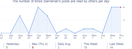 How many times Sierraman's posts are read daily