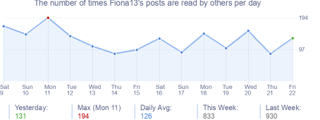 How many times Fiona13's posts are read daily