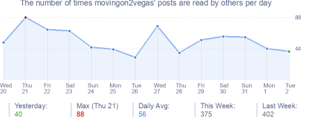 How many times movingon2vegas's posts are read daily
