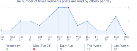 How many times keriberi's posts are read daily