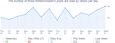 How many times RottenChester's posts are read daily