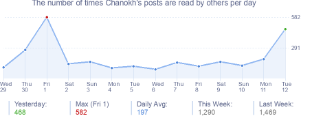 How many times Chanokh's posts are read daily