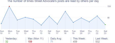 How many times Street Advocate's posts are read daily