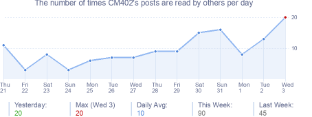 How many times CM402's posts are read daily