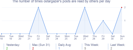 How many times ostargazer's posts are read daily