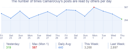 How many times CamaroGuy's posts are read daily