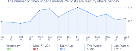 How many times under a mountain's posts are read daily