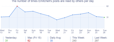 How many times Emitchell's posts are read daily