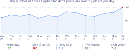 How many times CaptainJack87's posts are read daily