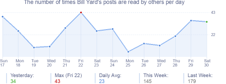 How many times Bill Yard's posts are read daily