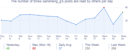 How many times xiansheng_g's posts are read daily