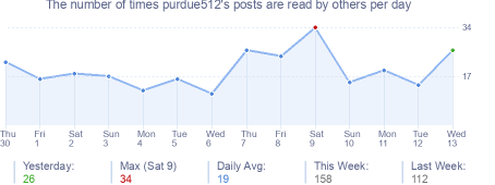 How many times purdue512's posts are read daily
