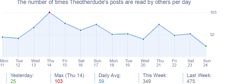 How many times Theotherdude's posts are read daily