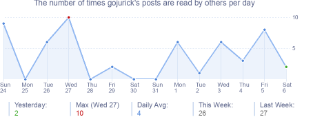 How many times gojurick's posts are read daily