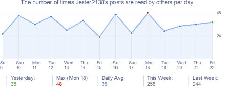 How many times Jester2138's posts are read daily