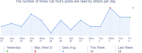 How many times Car Nut's posts are read daily