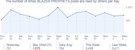 How many times BLAZER PROPHET's posts are read daily